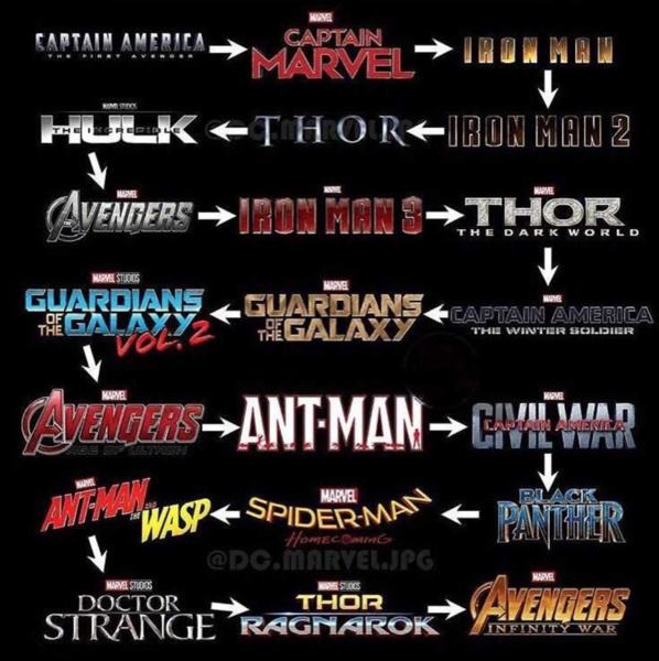 82f84f20e ¿Maratón de Marvel? El orden perfecto para comprender la cronología de  Avengers